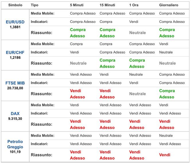 Analisi tecnica opzioni binarie