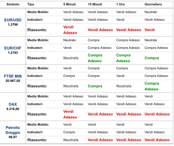 Analisi tecnica forex opzioni binarie