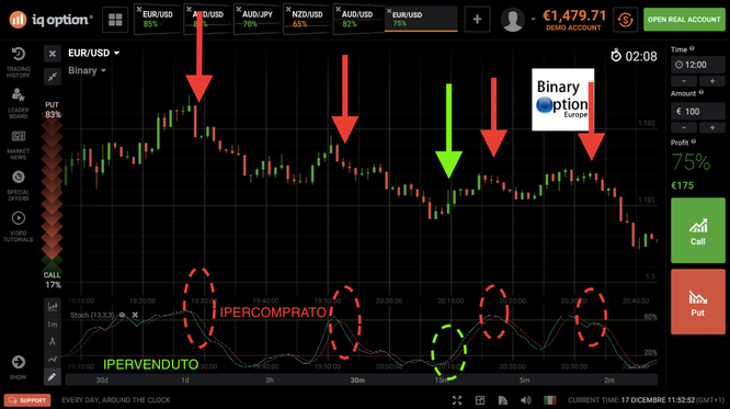 INDICATORE STOCASTICO IQ OPTION 4.0 criptovalute cfd forex