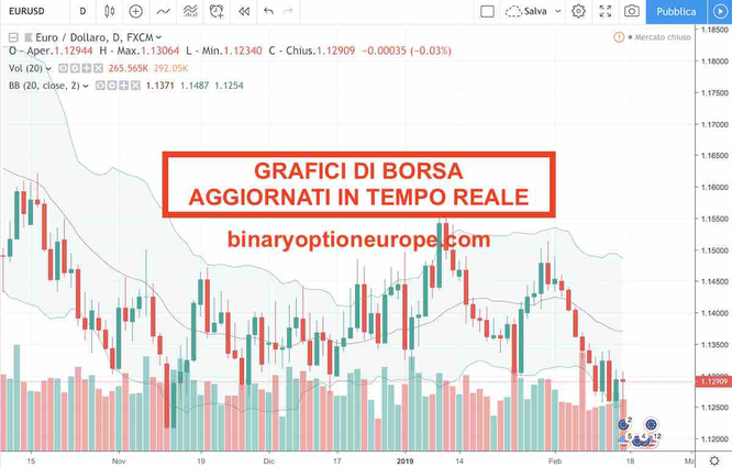 Binary option borsa