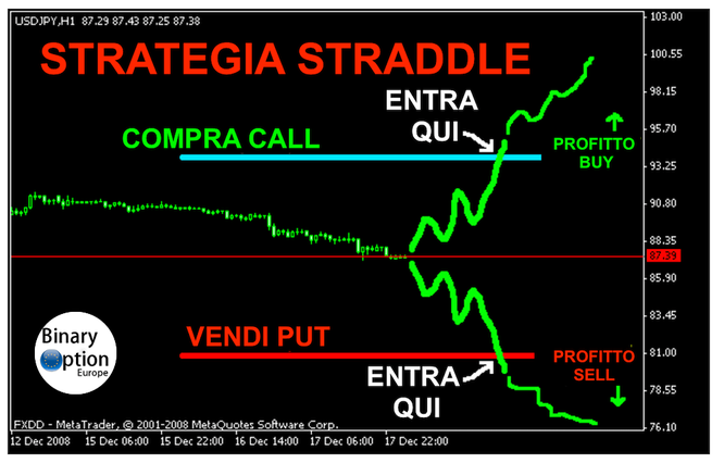 strategia straddle o gabbia trading