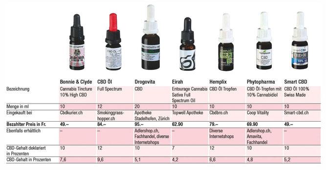 CBD Öle falsch Dosiert im K-Tipp test
