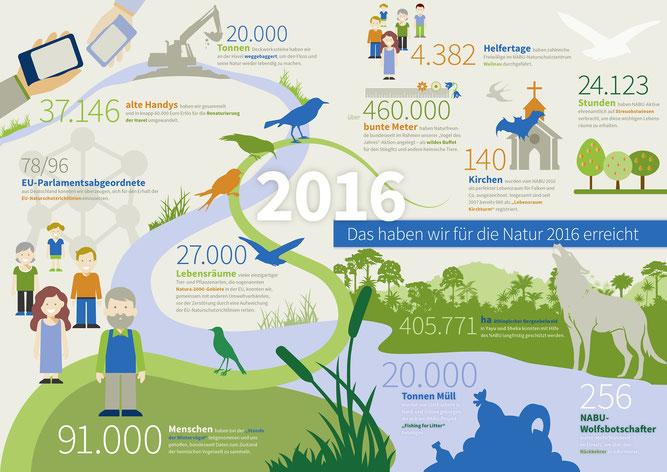 Das hat der NABU 2016 für die Natur erreicht