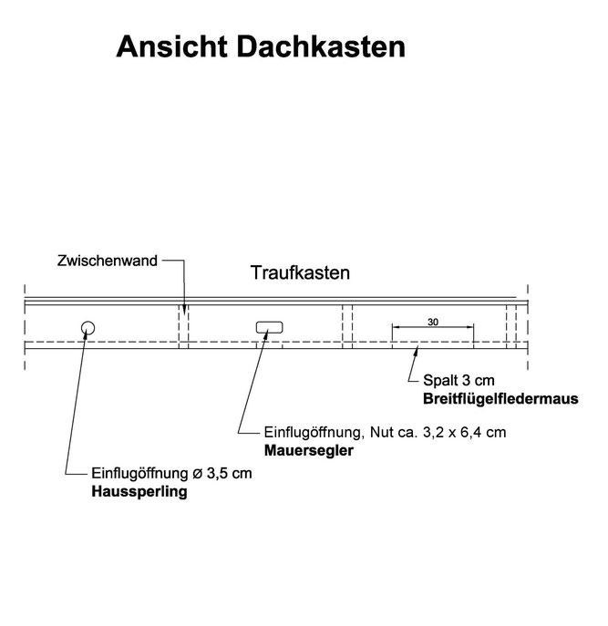 Abb. 1: Quartiermöglichkeiten für verschiedene Arten (Vorderansicht Traufkasten).