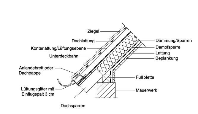 Abb. 3: Quartier für Fledermäuse in Gebäudedächern mit Dachdämmung und Dachhinterlüftung (Schnittdarstellung).