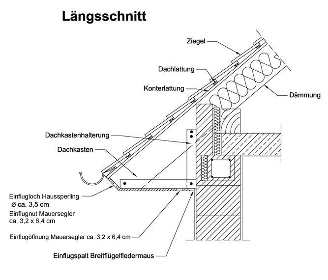 Abb. 2: Quartiermöglichkeiten für verschiedene Arten im Traufkasten (Schnittdarstellung).