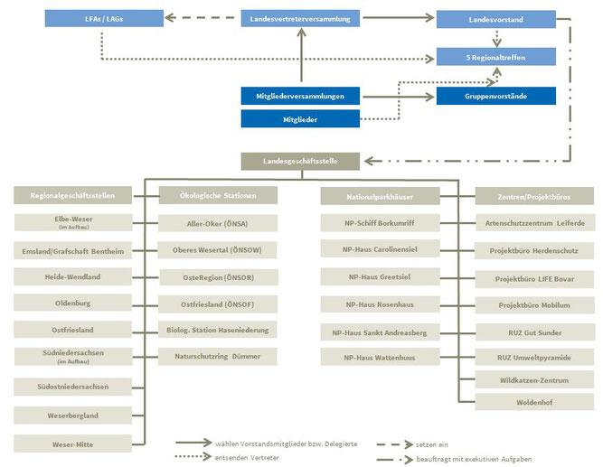 Die Struktur des NABU Niedersachsen - Grafik: NABU Niedersachsen