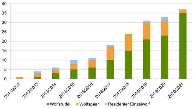 Quelle: Landesjägerschaft Niedersachsen e.V.
