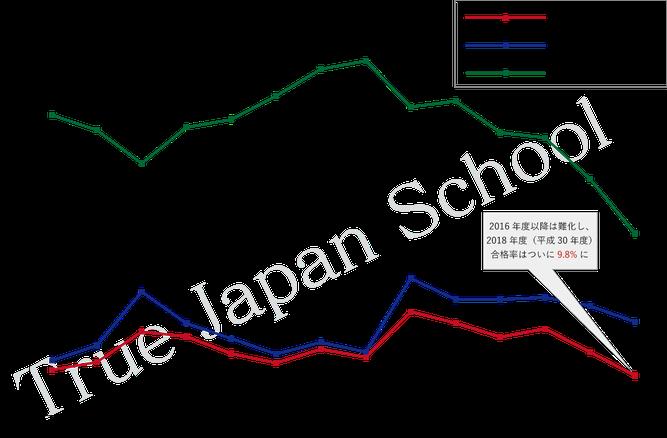 直近約10年の通訳案内士試験の合格率。近年は下がり続けている