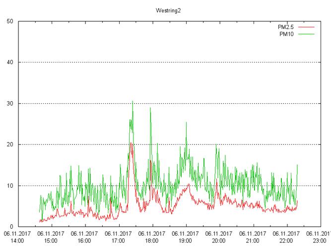 Grafik: Auswertung einer Messung am Westring mittels gnuplot