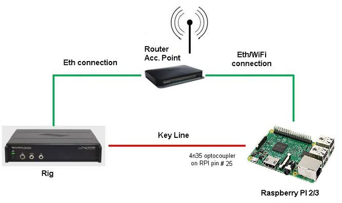 A SW Keyer for remote operations - IW7DMH - Ham Radio Station