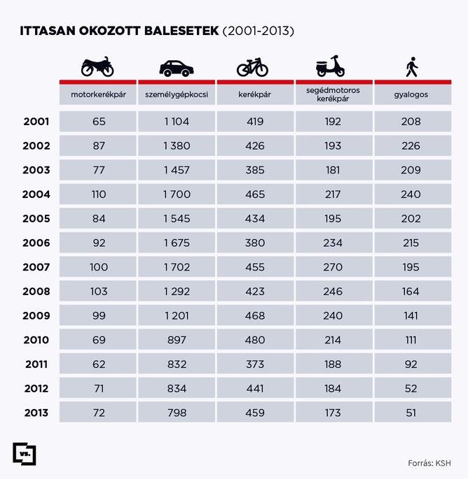 Статистика аварий по годам и видам транспортных средств в Венгрии.