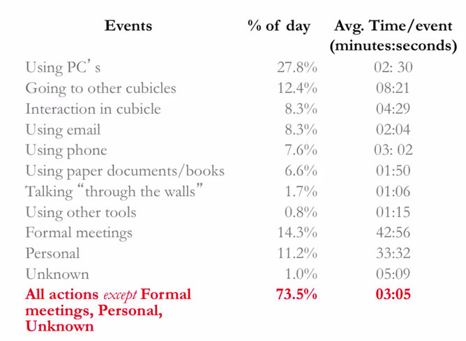 Overview times spend on events - Multitasking in the Digital Age: A New Perspective on Information Overload - Dr. Mark, Department of Informatics University of California, Irvine