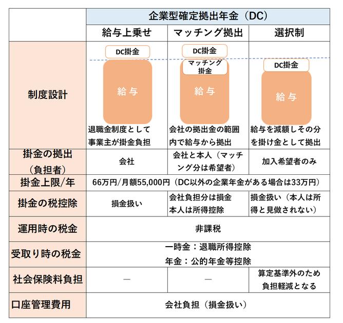 企業型確定拠出年金DCのパターン《平賀ファイナンシャルサービシズ㈱》