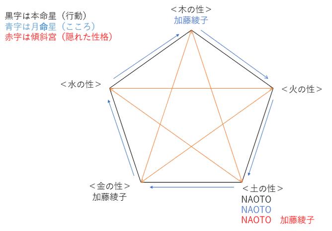 加藤綾子さんとNAOTOさん交際発覚!2人の相性を占ってみると