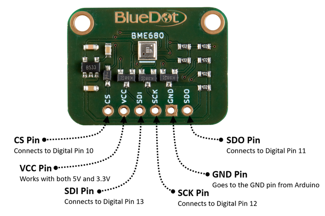 Software-SPI Wiring for BlueDot BME680 Board