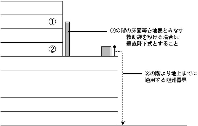 図3-1-4 下階の屋上又はバルコニー等が避難上十分な広さを有する防火対象物の場合 避難器具 特例