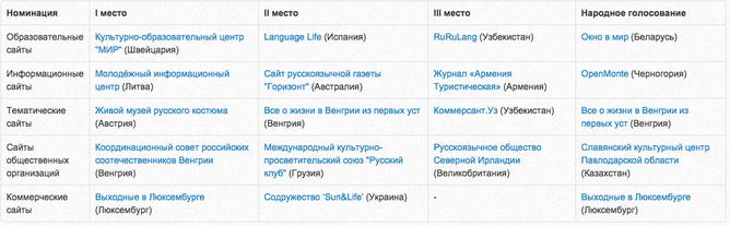 конкурс, результаты конкурса, русское зарубежье, венгрия