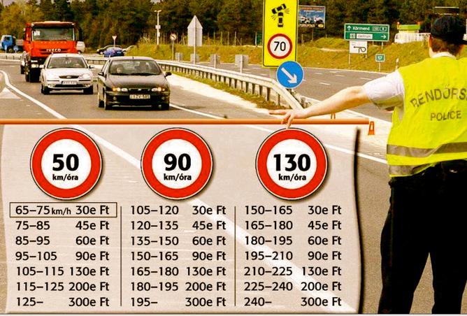 Штрафы за превышение скорости в Венгрии