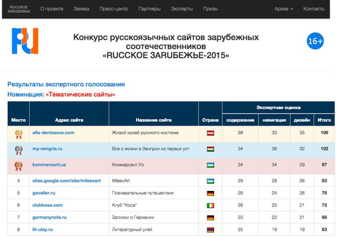 венгрия, конкурс, русское зарубежье