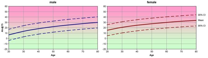 Alters- und gescchlechtsabhängige Sollwerte für AIx@75 (mit freundlicher Genehmigung der I.E.M. GmbH)
