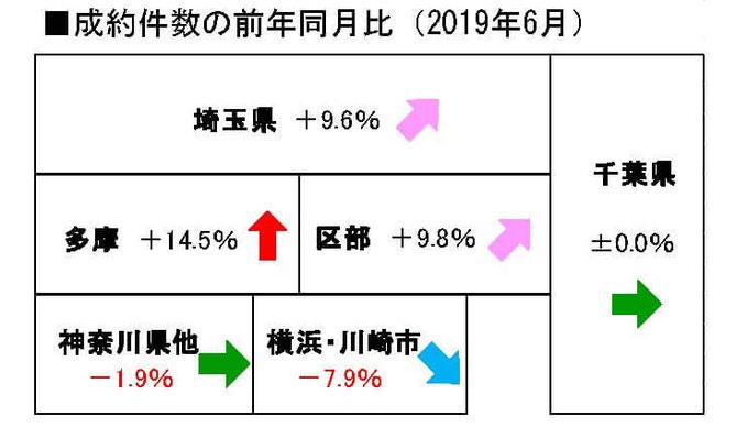 2019年6月度の中古戸建成約件数の前年同月比