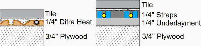 Layers of Ditra Heat compared to layers of Cosy Floor under tile heat system