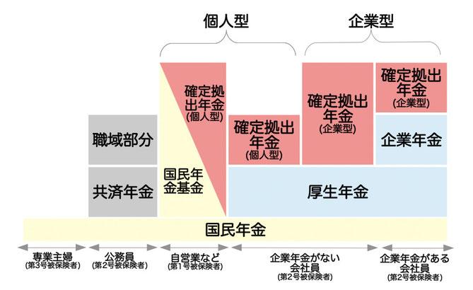 確定拠出型年金の図