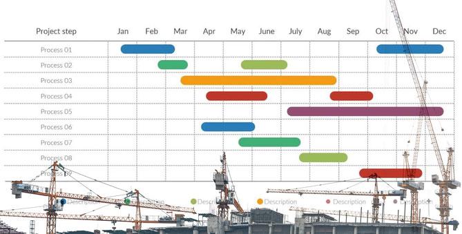 PDCAを回すことに最適なガントチャート(工程表)のイメージ