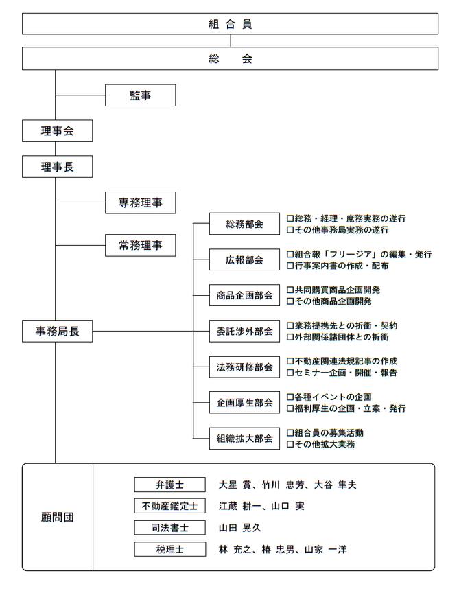 神奈川県不動産賃貸業協同組合組織図