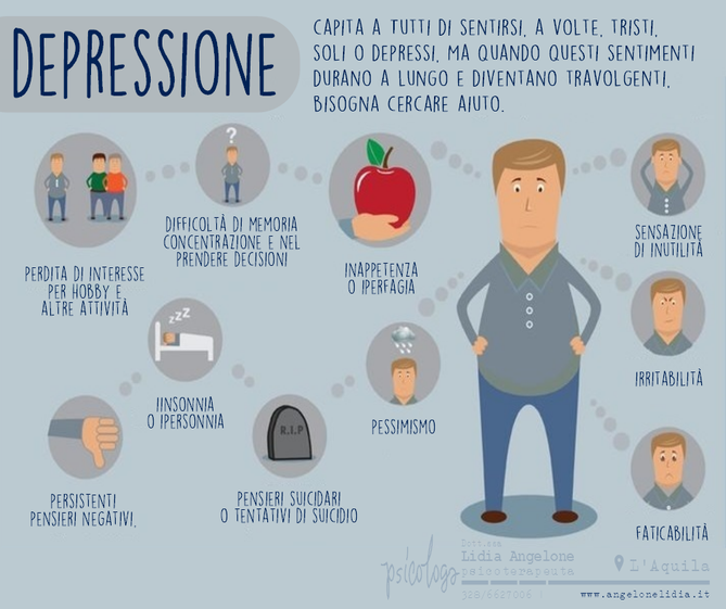 Psicologo L'Aquila Sintomi della Depressione