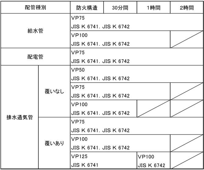 建基令第129条の2の5第1項第7号ロの規定に基づく適合表(水道用硬質ポリ塩化ビニル管)
