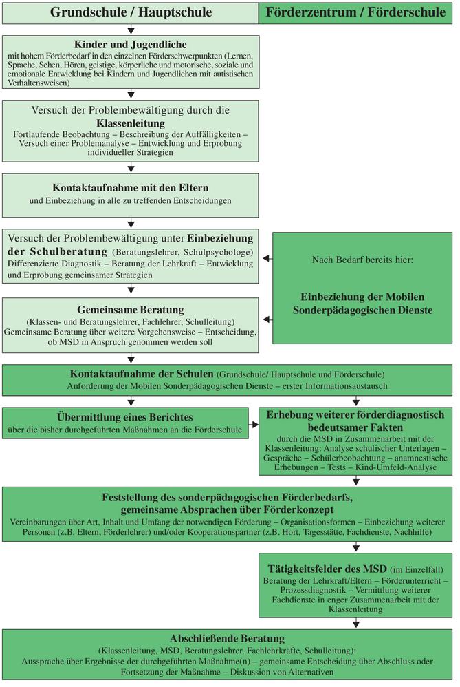 Quelle: https://www.isb.bayern.de/download/8112/msd6.pdf (Stand: 30.12.2014)