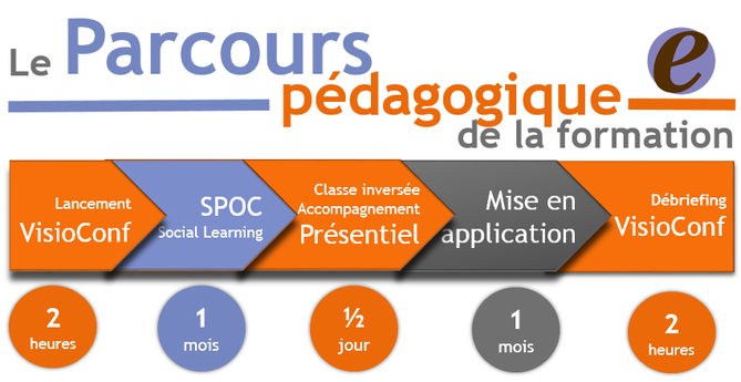 Digitale-Academy Parcours pédagogique formation multimodale - Blending learning