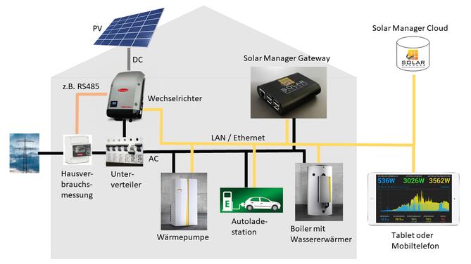 Solar Manager - Beispielinstallation