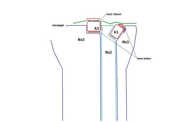 Top des Salzstocks heute, nachdem das Straßfurt-Steinsalz (z2) das Leine-Steinsalz (z3) durchschlagen hat, wurde der Anhydrithärtling der späteren Kb-Scholle  (A3) auf das jüngere Salz Na3 und den darauf zum Liegen gekommenen Roten Salzton T4 gekippt