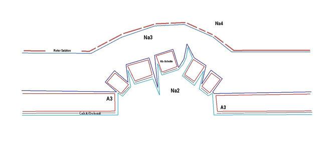 anfängliche Entstehung des Diapirs, Na2 beginnt beim Auftieg Na3 zu durchschlagen und im Anschluss zu überholen
