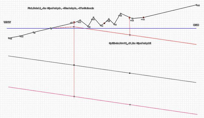 Profilschnitt `Kalkkuhlen` (Die Geländehöhen und Bohrtiefen sind um den Faktor 2,2 überhöht dargestellt)
