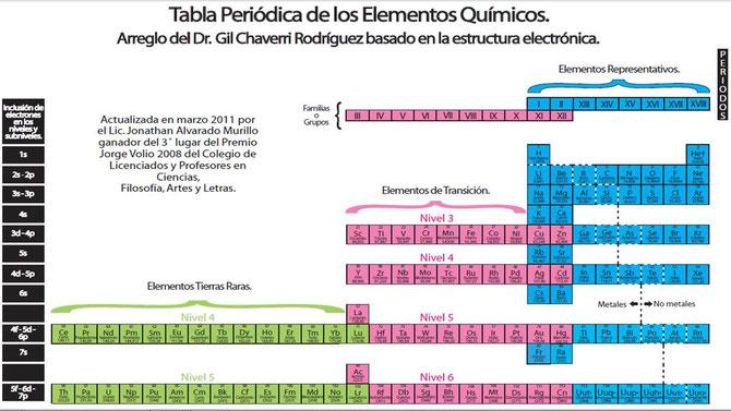 Inicio sistema de evaluacin para ferias de ciencia y tecnologa tabla peridica de los elementos qumicos urtaz Choice Image