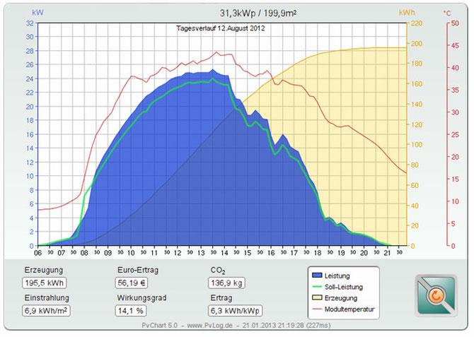 Tagesverlauf PV-Anlage