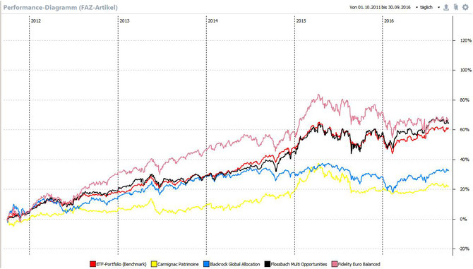 Performance-Grafik: die 4 Investmentfonds gegen die ETF-Portfolio-Benchmark, Quelle: PP