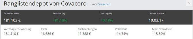 Ranglistendepot - aktueller Wert per 23.03.2017