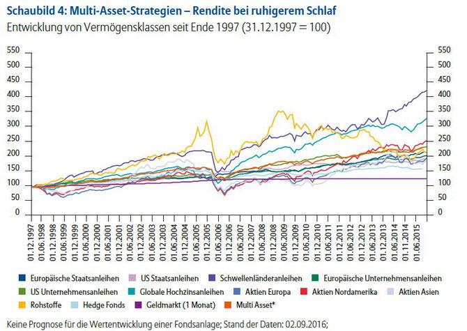 Entwicklung verschiedener Assetklassen, Quelle: Allianz Global Investors - Grafik verlinkt
