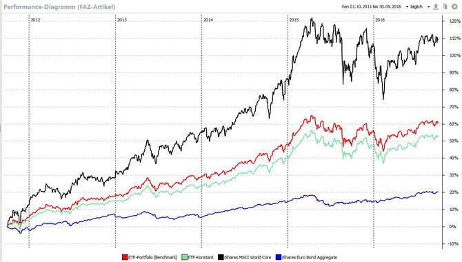 Performance-Kurven der Einzelwerte und des rebalancierten/konstanten Portfolios, Quelle: eigene Berecchnung/PP