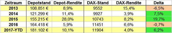 Depot- und DAX-Entwicklung in 2013, 2014, 2015, 2016 sowie 2017 bis 23.03.
