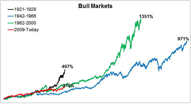 Bull Markets im Vergleich, Quelle: Michael Batnik, The irrelevant investor