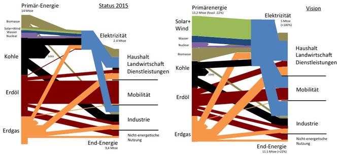 Welt-Energie-Versorgung: Daten Status 2015 von IEA World Key Statistics 2016, Darstellung und Vision von ibee studer