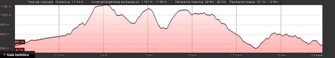 PERFIL CORREDORES 18 KM.