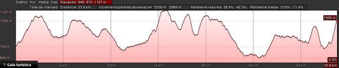 PERFIL CORREDORES: 35 KM.