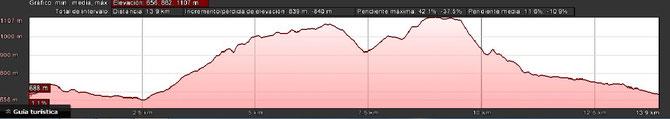PERFIL ANDARINES: 15 KM.
